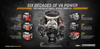 Chevy Small Block Turns 60