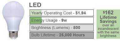 led light bulb brightness scale color