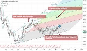 Nokia Stock Price And Chart Omxhex Nokia Tradingview