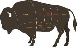 Buffalo Cuts Chart Pin On Game Recipes