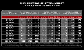 47 Fantastic Bosch Fuel Injector Flow Chart 1318611024374