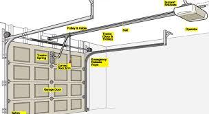 install garage doorHow To Install A Garage Door Opener   RC Garage Door Repair
