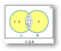 Venn Diagram A B Symmetric Difference Using Venn Diagram Properties Of