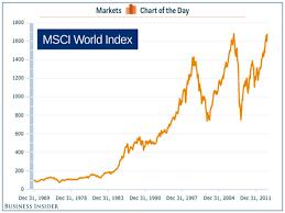 International Stock Index Chart Cotd Global Stock Market Hits High