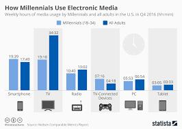 Chart How Millennials Use Electronic Media Statista
