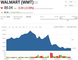 Walmart Stock Price Chart Wmt Stock Walmart Stock Price Today Markets Insider