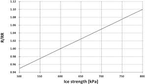 Ice Strength Chart Development Of The Ice Resistance Series Chart For
