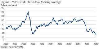 Heating Oil Price Chart 2016 The Relationship Between Stocks And Oil Prices