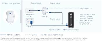 comcast box troubleshooting gallery free troubleshooting examples comcast modem wiring diagram comcast troubleshooting cable box images free troubleshooting comcast troubleshooting cable box gallery free troubleshooting comcast home