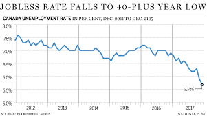 Unemployment Chart By Year Canadas Unemployment Rate Plunges To Lowest In 40 Years