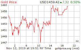 Gold Price On 12 November 2019
