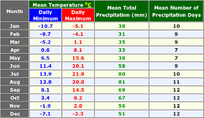 St Petersburg Russia Annual Climate With Monthly And Yearly