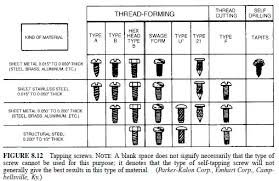 Self Tapping Screw Thread Chart Shear Plate Civil Engineering Part 11