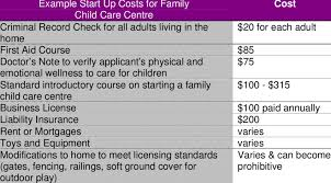 5 Example Start Up Costs For Family Child Care Centre