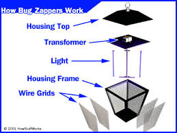 how bug zappers work howstuffworks mosquito killer lamp circuit diagram at Bug Zapper Wiring Diagram