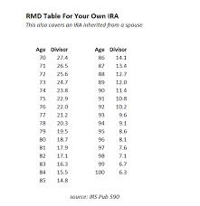 401k Minimum Distribution Chart Irs Required Minimum Distribution Chart 2019
