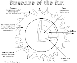 parts of the sun parts of the sun sun printout coloring page enchantedlearning com
