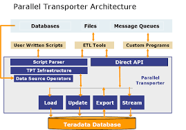 if you use and etl tool the etl tool will read and transform the data and pass the data in memory to the tpt api interface which will invoke the proper teradata etl tools