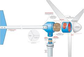 anatomy of a wind turbine home power magazine cut away illustration of a wind generator