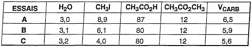 ch3co2h fr2703352a1 process for the preparation of carboxylic