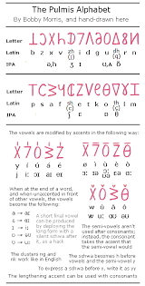 By using ipa you can know exactly how to pronounce a certain word in english. Bits And Bob S The Pulmis Alphabet
