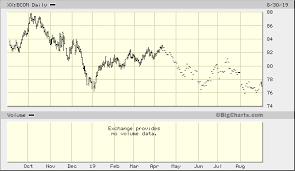 Bloomberg Commodity Index Xx Bcom Quick Chart Bloomberg