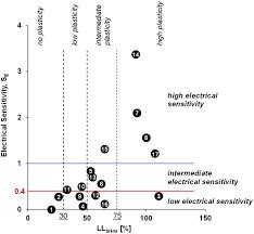 Casagrande Chart Fines Classification Based On Sensitivity To Pore Fluid