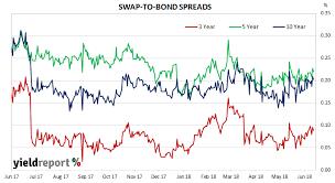 Bank Bills Swap Rates Bbsw