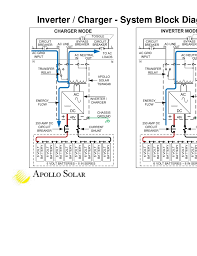 apollo solar tsw inverter training 11