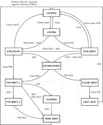 State Machine Vending Machine Custom GitHub StoneCypherjssm A Javascript Finite State Machine FSM