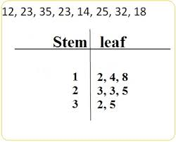 English worksheets  Stem and leaf plot together with Stem and Leaf Plot Questions with Data Counts of About 25  A  Math furthermore Stem and Leaf Plot Worksheets also 100    Maths Data Worksheets     Tally Chart A Year 3 Handling additionally paring A Stem and Leaf Plot  Histogram  and Frequency Table further  furthermore Stem and Leaf Plot   Worksheet   Education moreover New TEKS  5 9C  Frequency Table  Dot Plot  Stem n Leaf  Graph additionally Data Analysis Interactive Math Journal   Plot anchor chart in addition Making a Stem and Leaf Plot with Mean  Mode  Median  Range also Stem and Leaf plot  split  by cgarwoli1   Teaching Resources   Tes. on stem and leaf plot worksheet