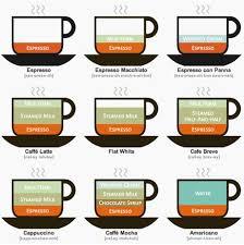 Coffee Variations Coffee Chart Coffee Type Coffee