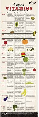 Food And Its Nutrients Chart Vegan Nutrition Viva Health