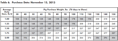 Pig Growth Chart Guide To Determine What Weight Show Pig To Buy The Pig Site