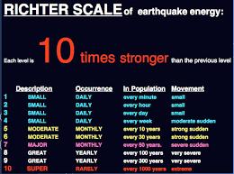 File Earthquake Richter Scale Jpg Wikimedia Commons