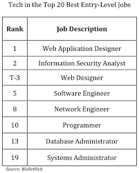 Tech Is The Place To Be For The Top Entry Level Jobs Infoworld
