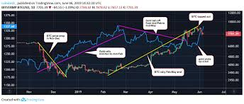 Cryptocurrency Price Comparison Chart Bitcoin And Gold Prices Diverge Again Extending 5 Month