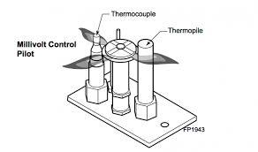 gas fireplace thermocouple repair fireplace design and ideas within gas fireplace thermocouple replacement ideas