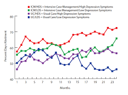 intervention boosts treatment participation abstinence among  line graph shows that substance abusing women who received intensive case management icm higher depression