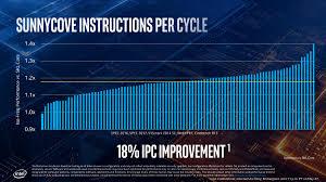 I7 Mobile Cpu Chart Intel 10nm Ice Lake Cpu Benchmark Leak Out Huge Ipc Gain