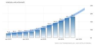 Bitcoin Inflation Graph Free Bitcoin Loans