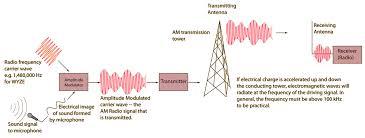 am transmission radio waves transmission diagram at Radio Transmission Diagram