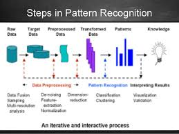 Pattern Recognition Classy Pattern Recognition and its Applications
