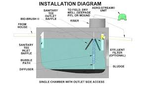 install a septic system tank solution Aerobic System Wiring Diagram What Is Aerobic Metabolism