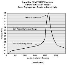 Plastite Screw Torque Chart Thread Forming Fasteners Custom Fasteners Fastener Drive