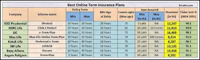Comparing Life Insurance Quotes