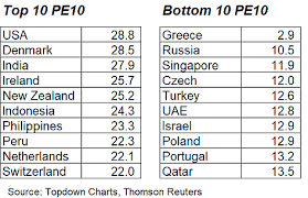 The Top 10 Pe10 Updated Global Equity Valuations