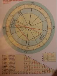 Where Is Chiron In My Chart Still Learning A Lot Going On In The Twelfth House Can