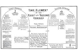 Dispensational Chart Pdf Clarence Larkin Dispensational Truth Bible Charts And Pdf