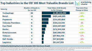The Us Most Valuable Brands Tech Dominates Entertainment